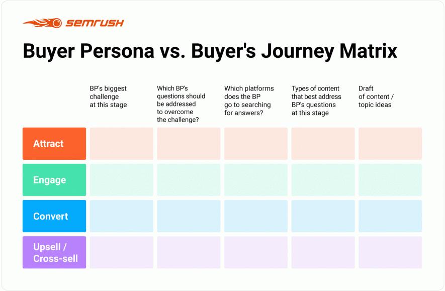Buyer's Journey Matrix