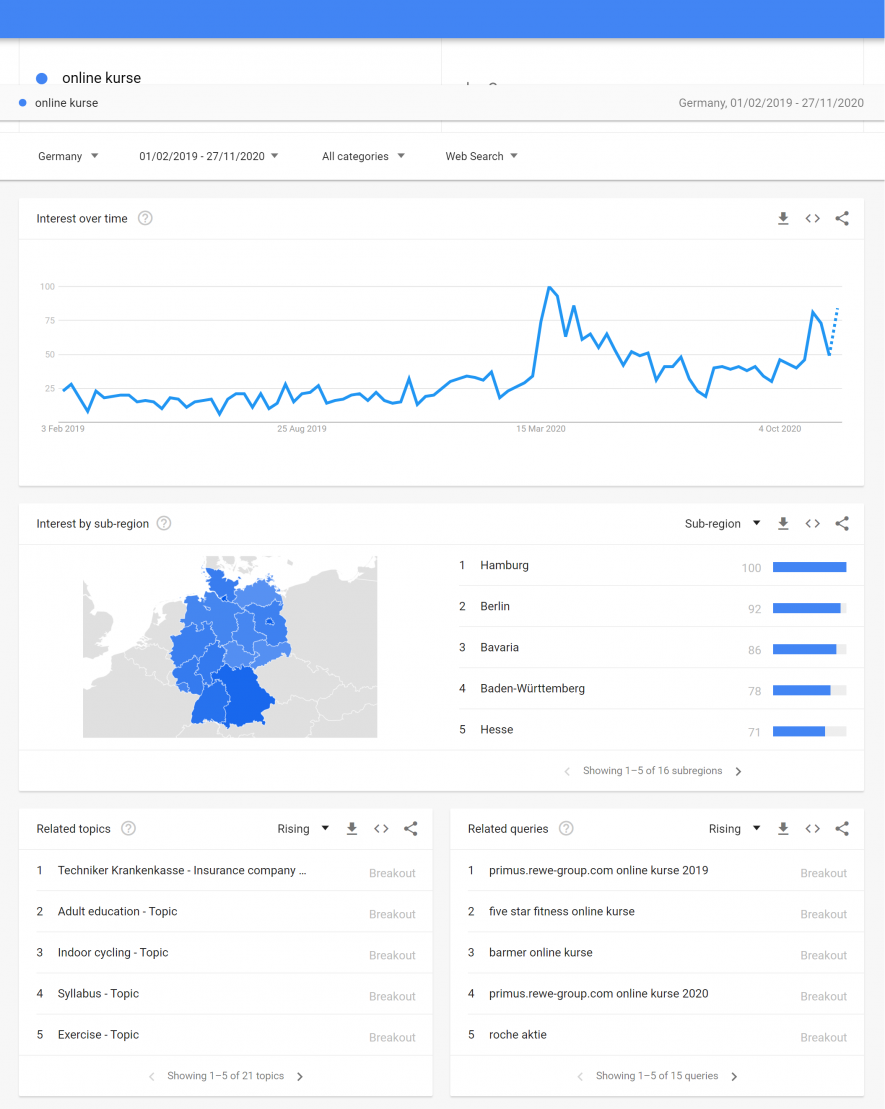 Google Trends Data example