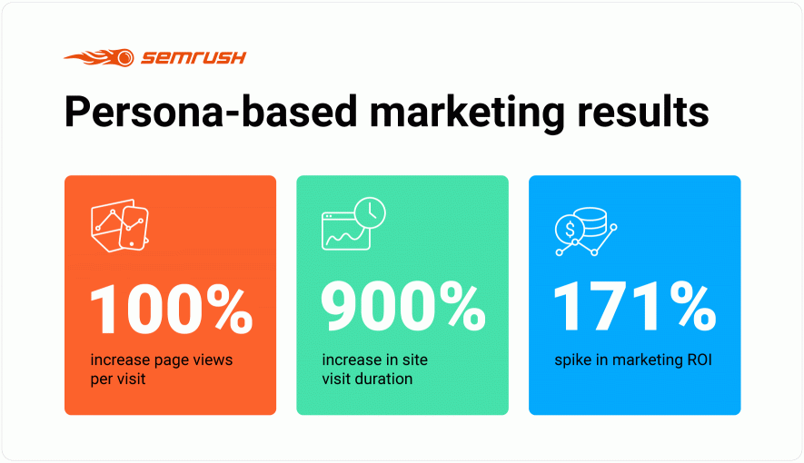 Persona-based marketing results