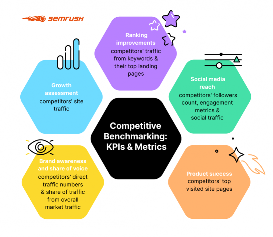 Why Do Businesses Use Competitive Benchmarking KPI's & Metrics