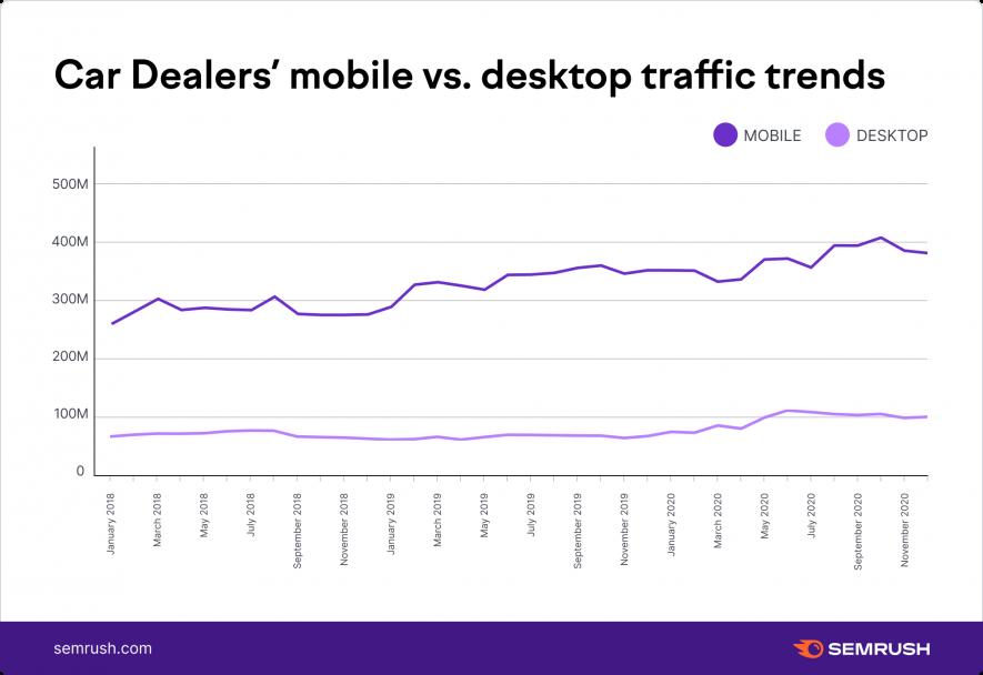 Тенденции трафика мобильных и настольных компьютеров у автомобильных дилеров