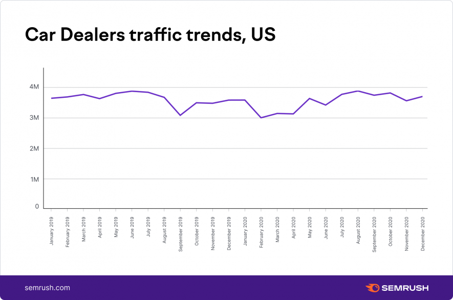 Автомобильные дилеры Тенденция движения в США 2020