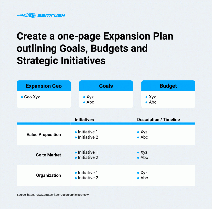One-Page Action Plan of Market Expansion