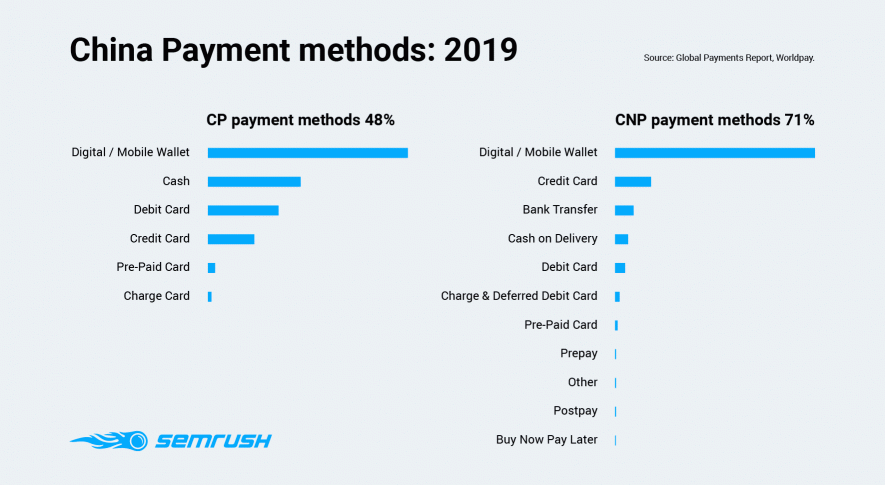 China Payment methods 2019