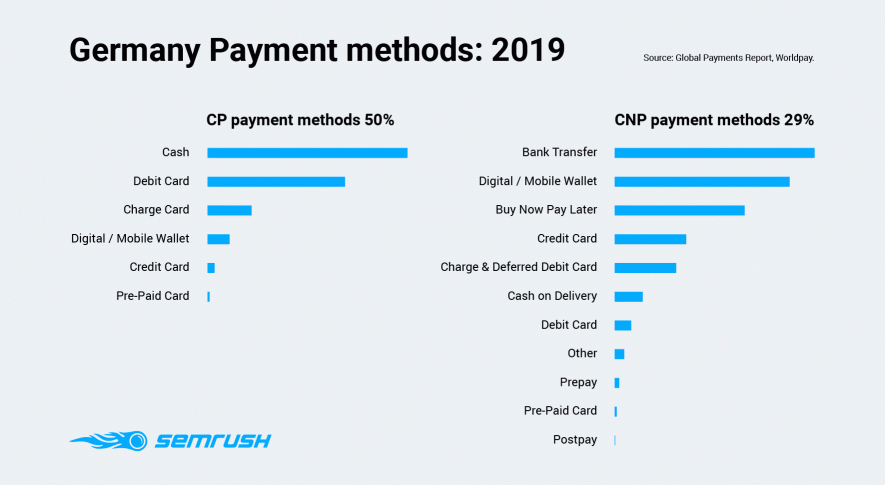Germany Payment methods 2019