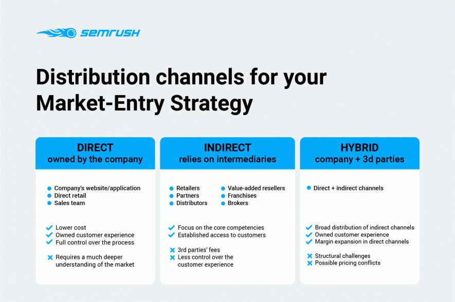Market-Entry Strategy