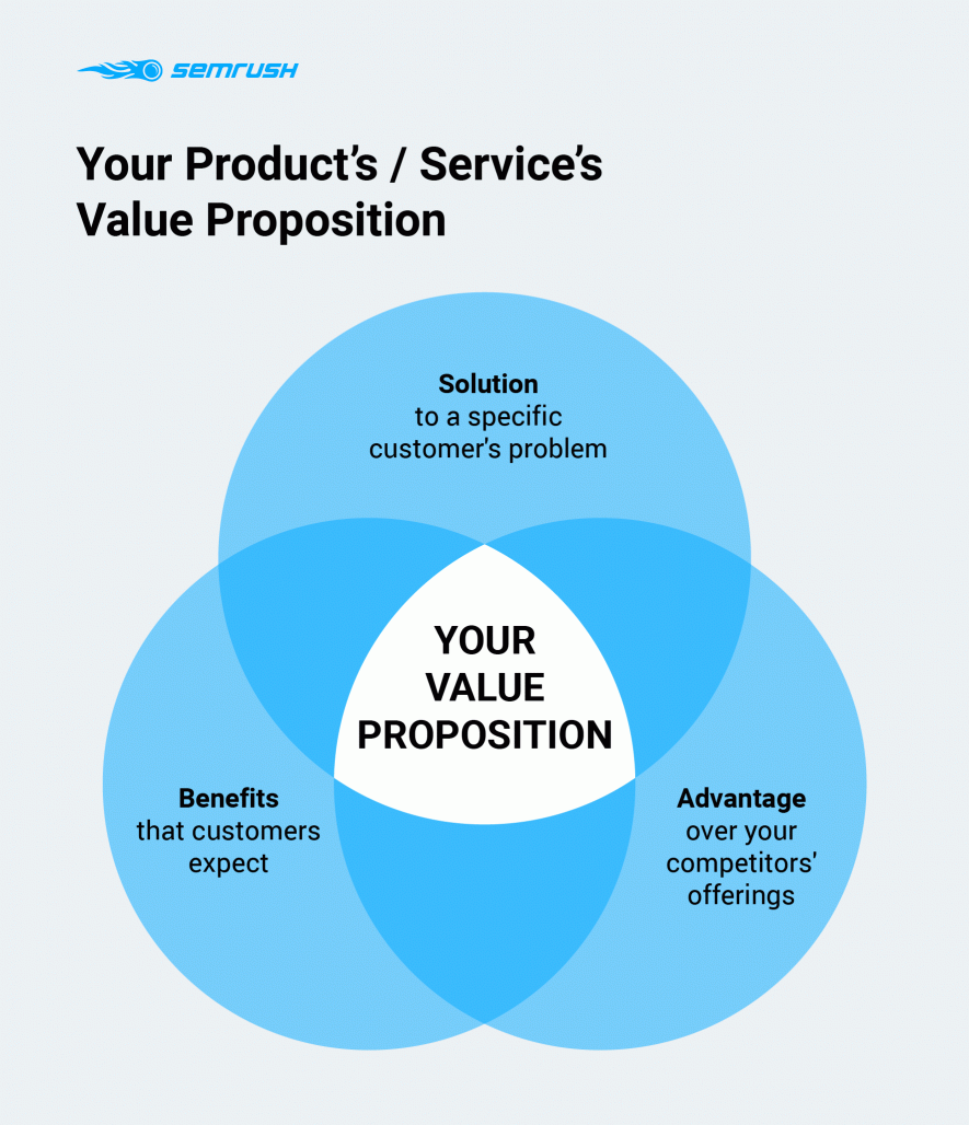 Product Value Proposition