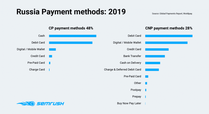 Russia Payment methods 2019