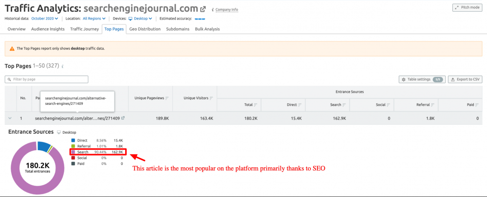 Search Engine Journal most popular articles