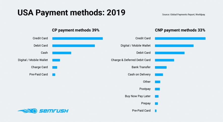 USA payment methods 2019