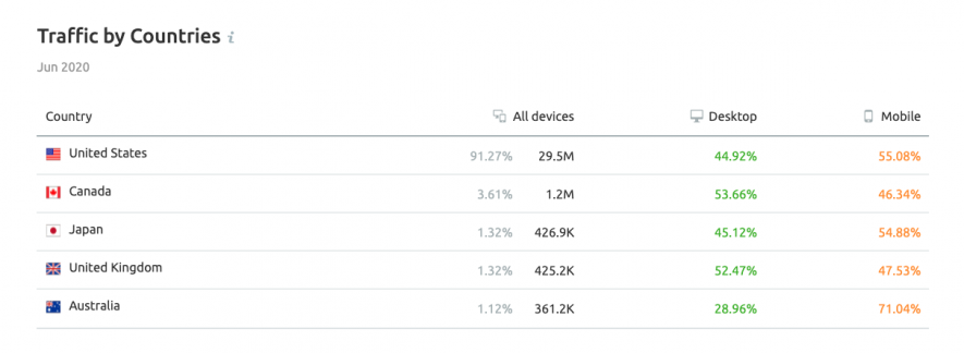 Square's Japanese traffic by countries