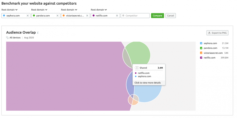 Traffic analytics: Choose partners for collaboration by  the volume of shared audience