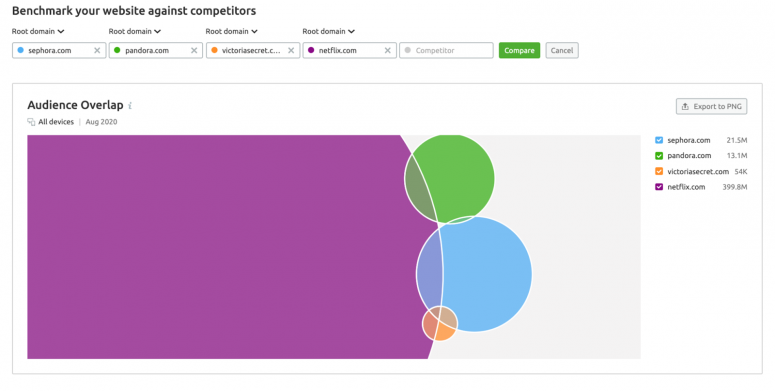 Traffic analytics: Choose partners for collaboration