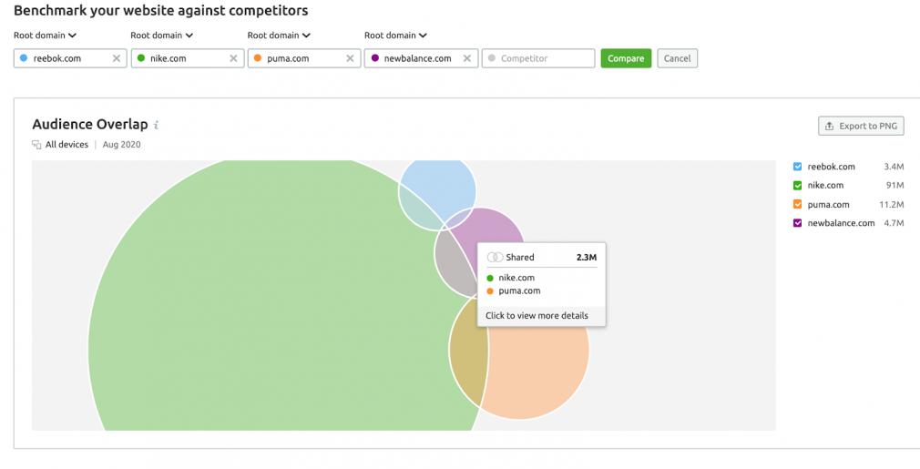 Semrushä Traffic analytics: Define the Leader in a Niche
