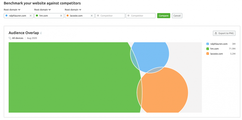 Traffic analytics: Insights From the Least Evident Competitors