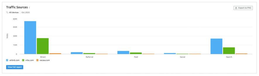 SEMrush's Traffic Analytics reveals rivals' high-impact traffic channels