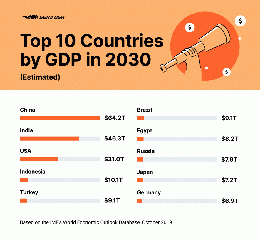 Top countries by GDP in 2030
