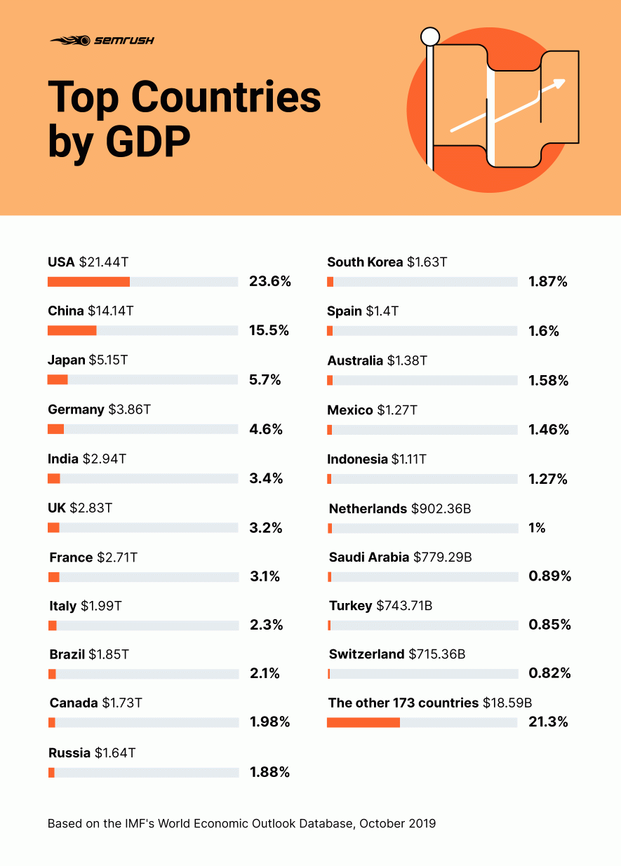 Top countries by GDP