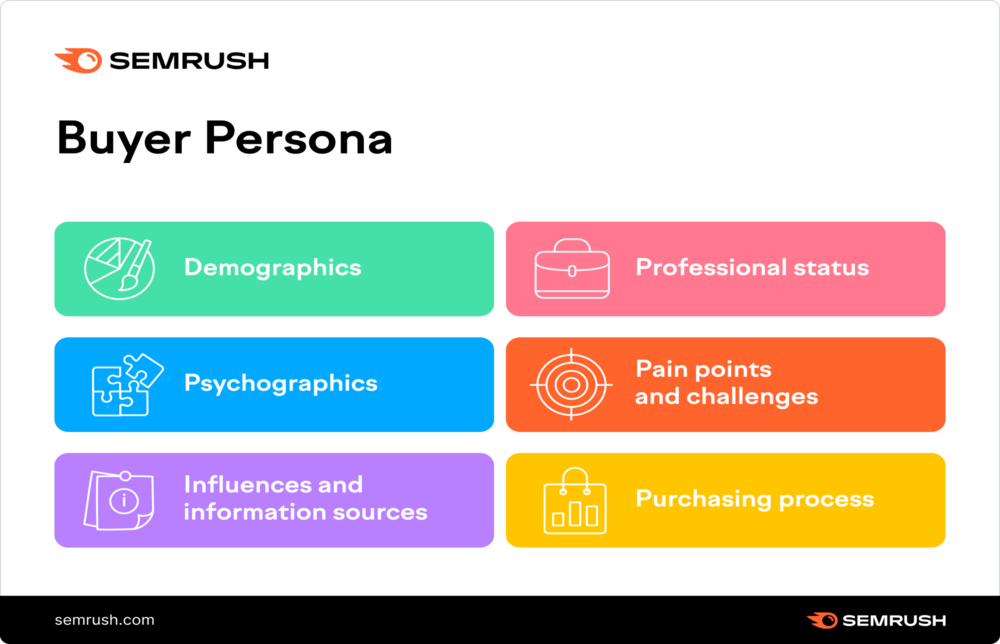Buyer Persona Сharacteristics