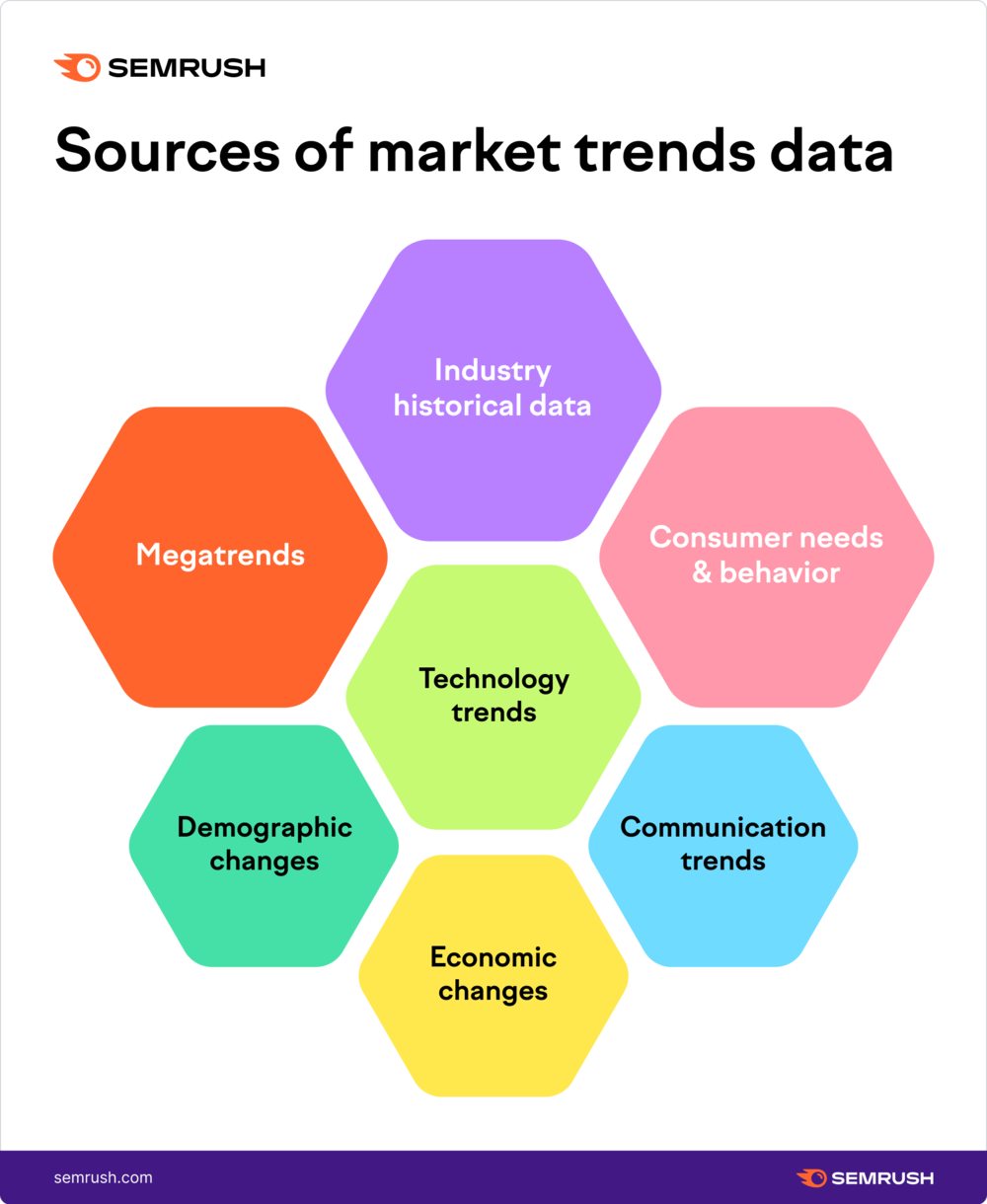 Sources of Markets Trends Data
